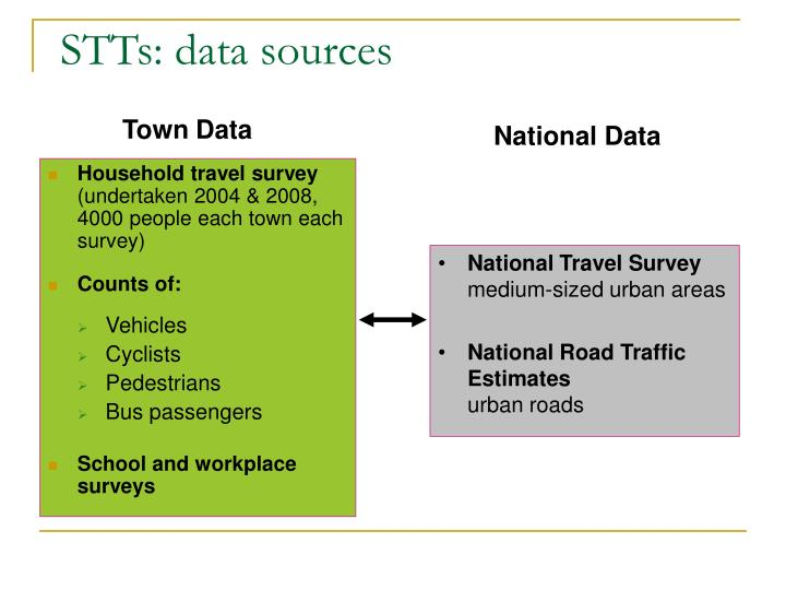 STTs: data sources