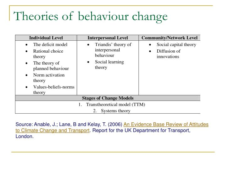 Theories of behaviour change