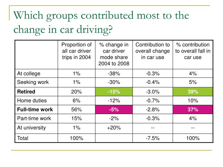 Which groups contributed most to the change in car driving?