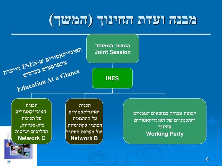 מבנה ועדת החינוך (המשך)