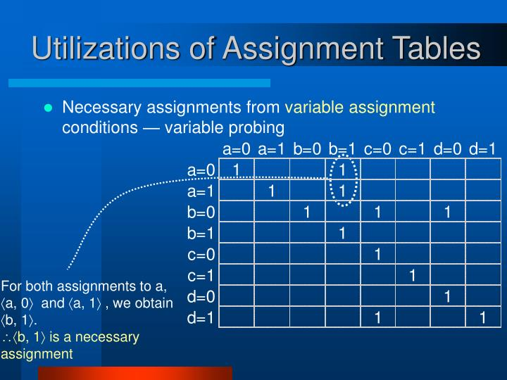 For both assignments to a, a, 0  and a, 1 , we obtain b, 1.