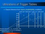 utilizations of trigger tables1