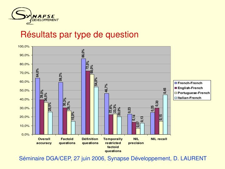 Résultats par type de question