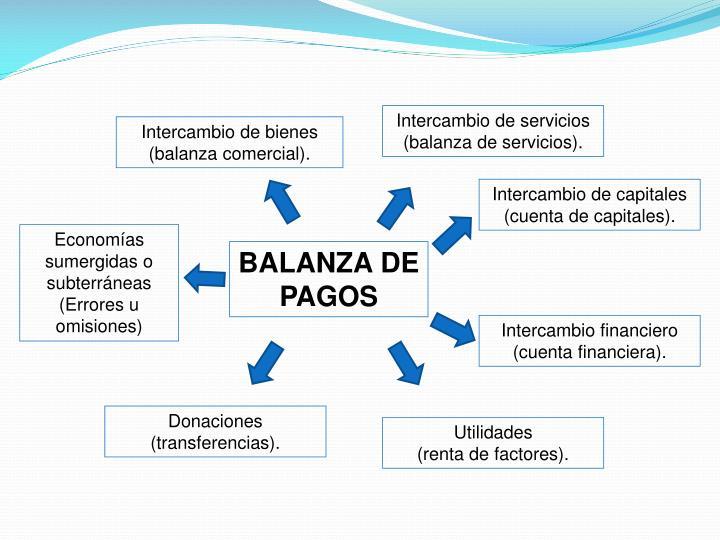 Intercambio de servicios (balanza de servicios).