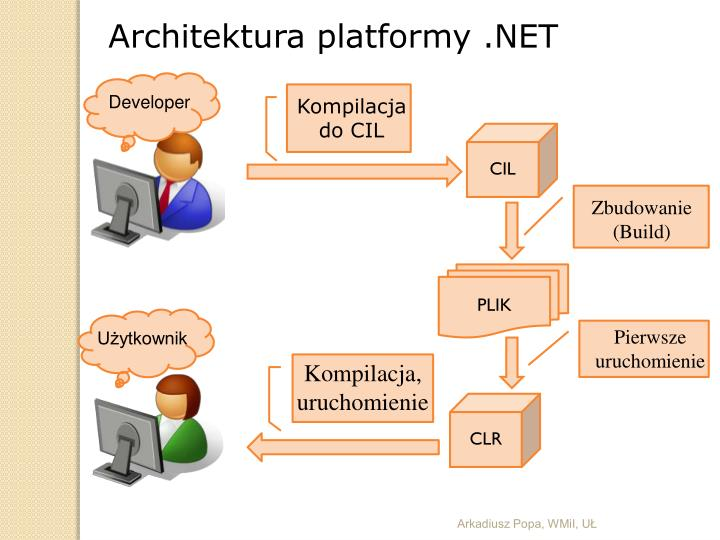 Architektura platformy .NET