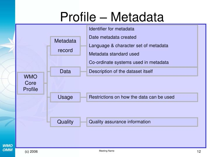Profile – Metadata