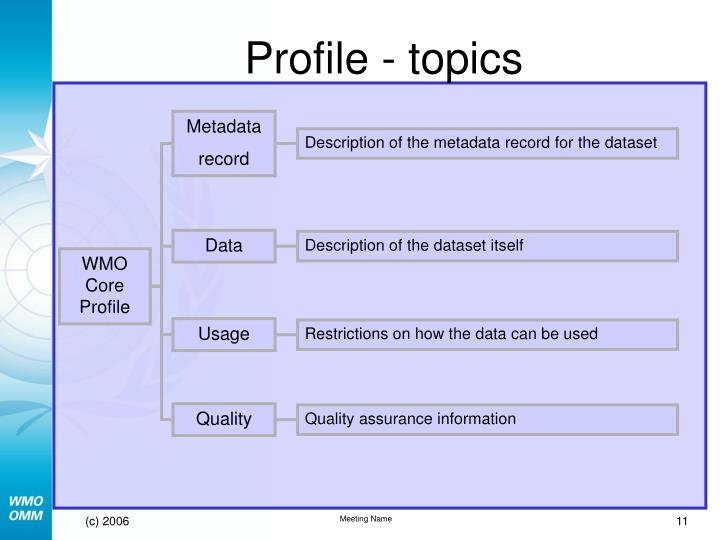 Profile - topics