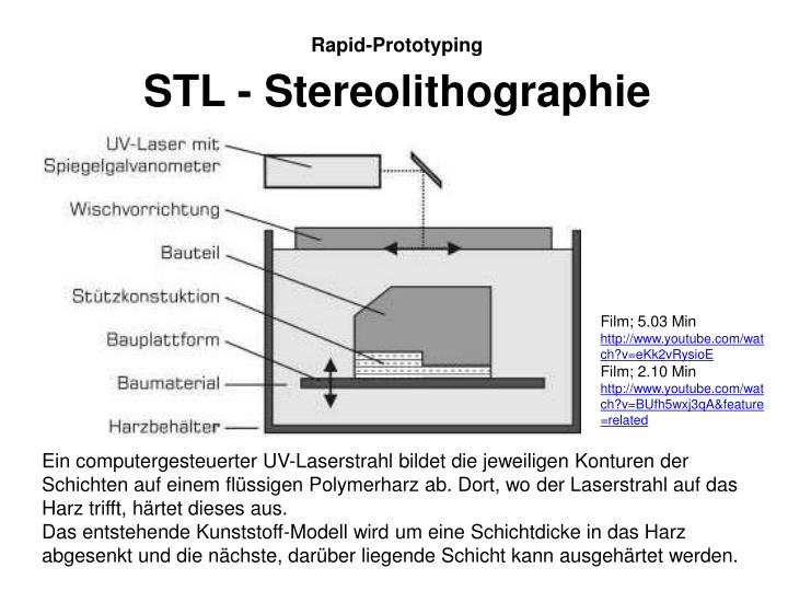 STL - Stereolithographie
