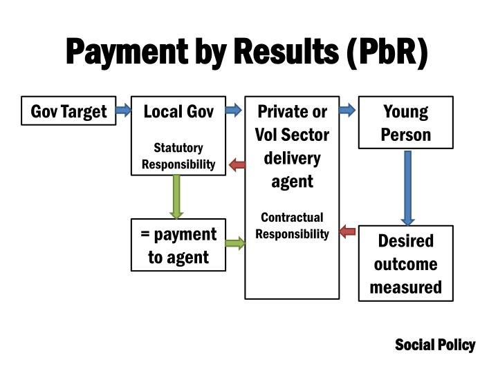 Payment by Results (PbR)