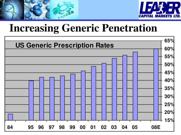 Increasing Generic Penetration