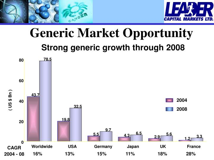 Generic Market Opportunity