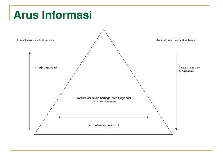 Arus informasi vertical ke atas