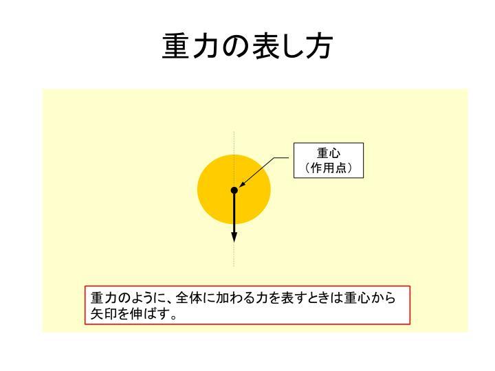 重力の表し方