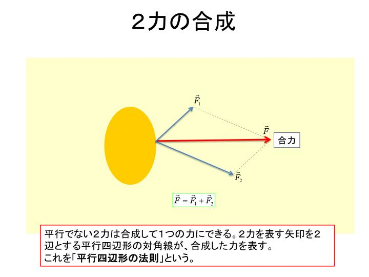 2力の合成
