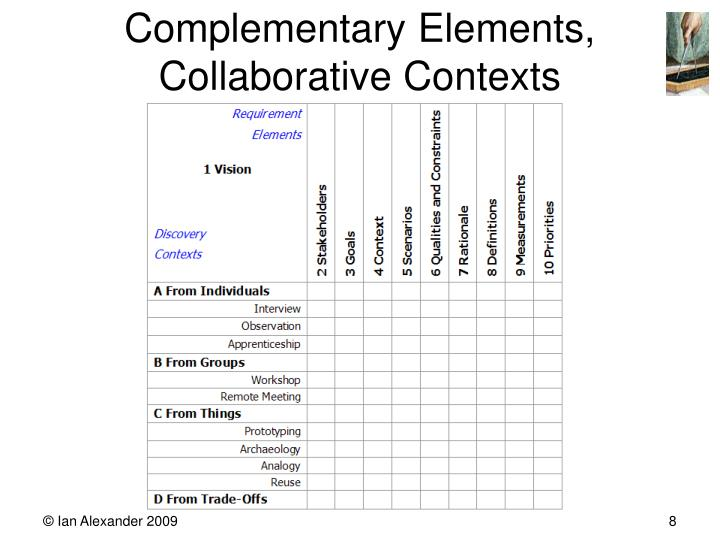 Complementary Elements,