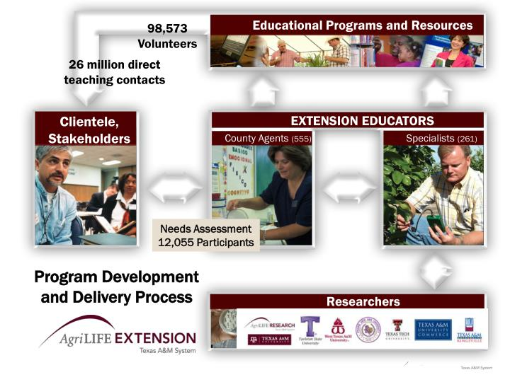 Educational Programs and Resources