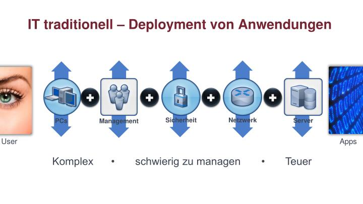 IT traditionell – Deployment von Anwendungen