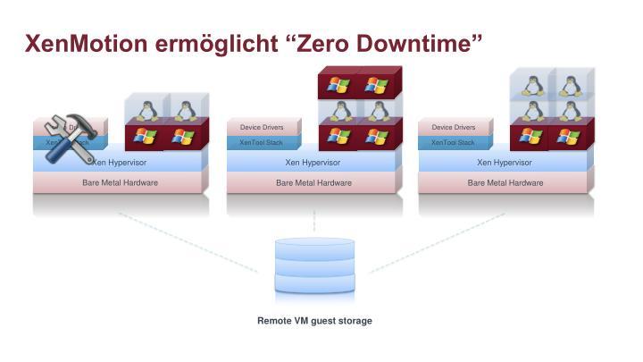 "XenMotion ermöglicht ""Zero Downtime"""