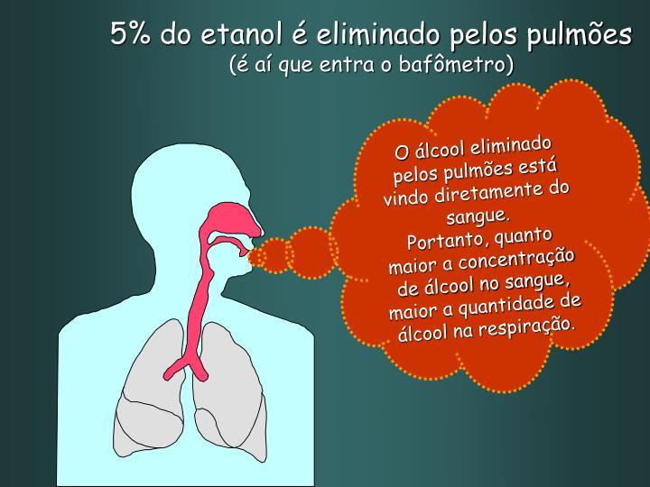 5% do etanol é eliminado pelos pulmões