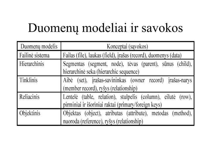 Duomenų modeliai ir savokos
