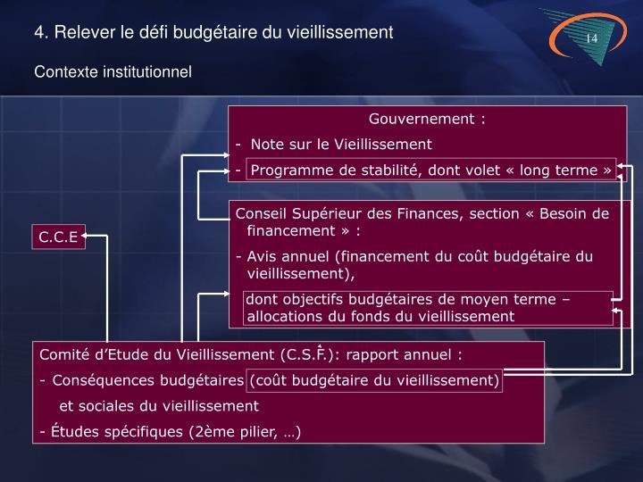 Gouvernement :