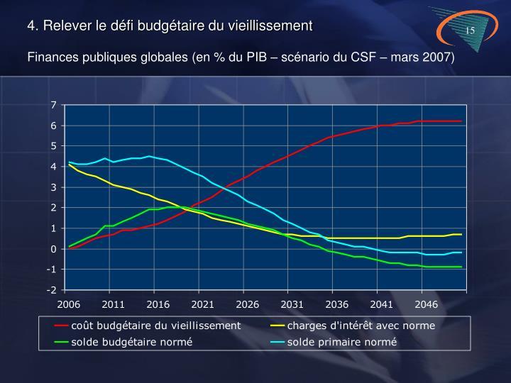 4. Relever le défi budgétaire du vieillissement