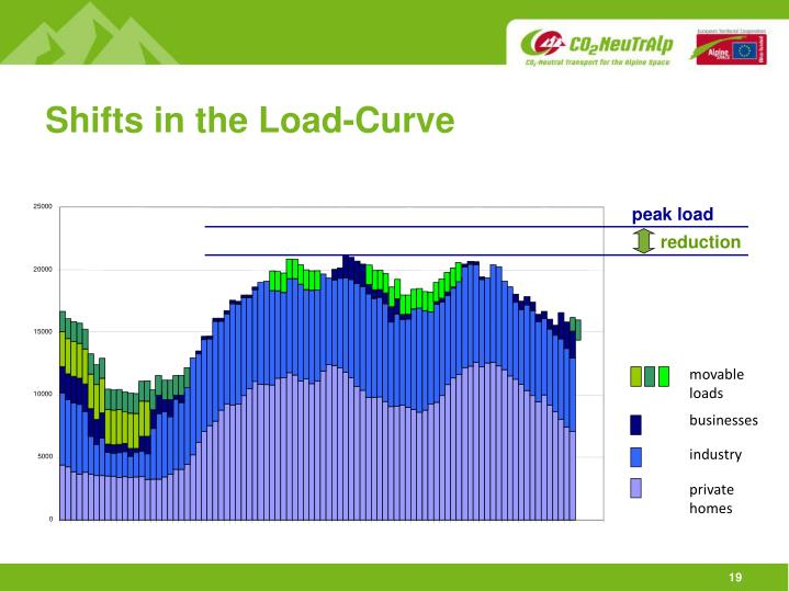 Shifts in the Load-Curve