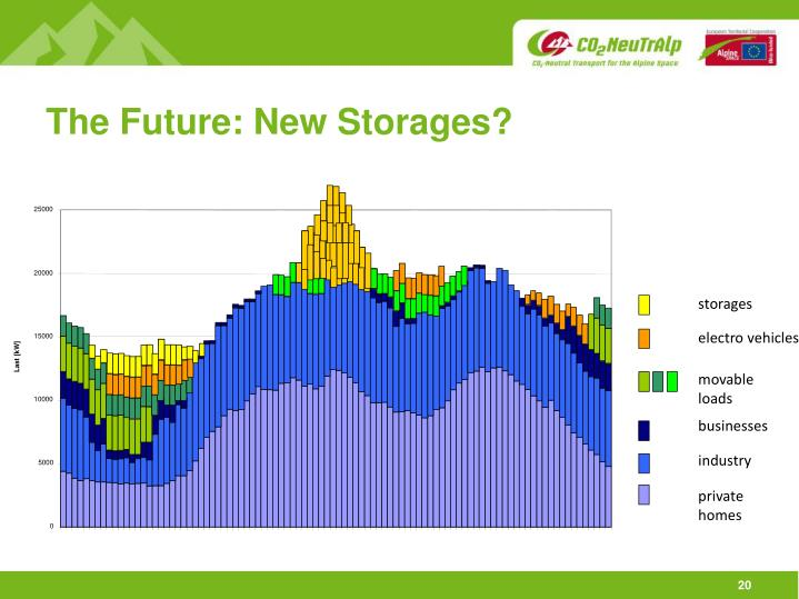 The Future: New Storages?