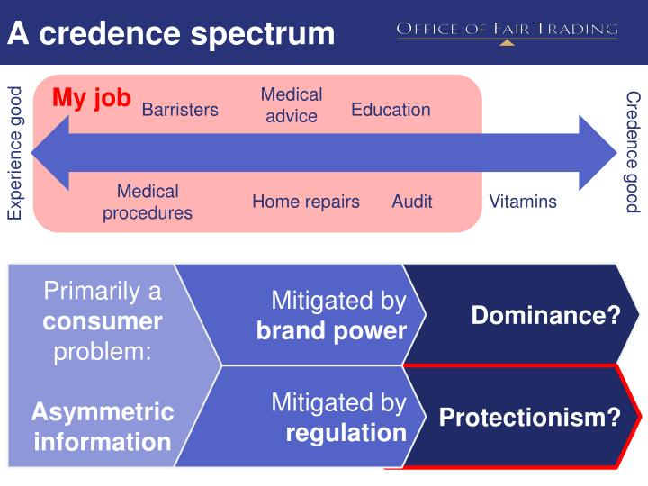 A credence spectrum