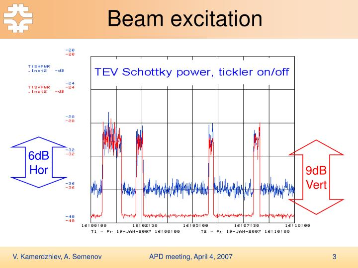 Beam excitation