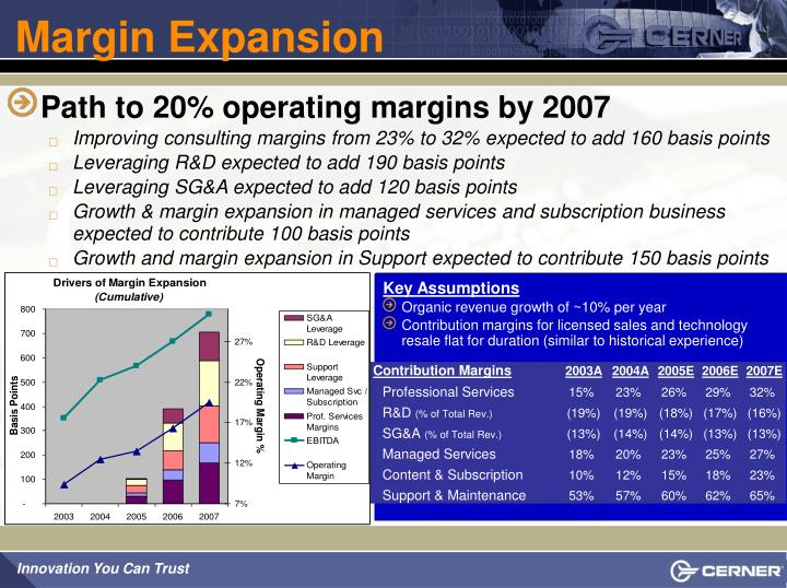 Margin Expansion