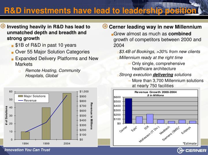 R&D investments have lead to leadership position