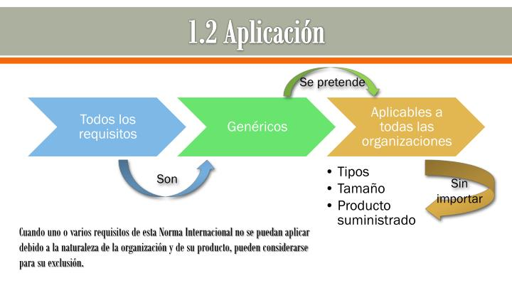 1.2 Aplicación