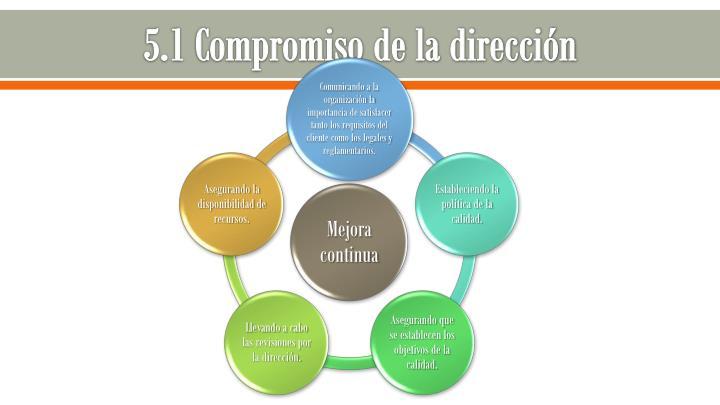 5.1 Compromiso de la dirección