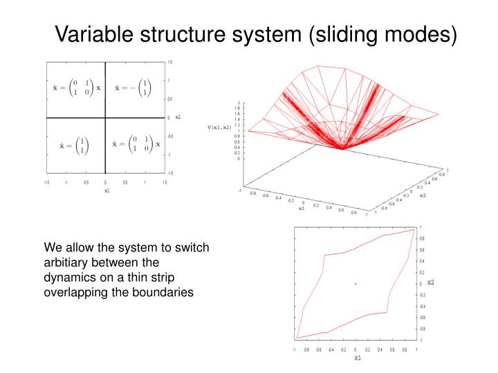 Variable structure system (sliding modes)