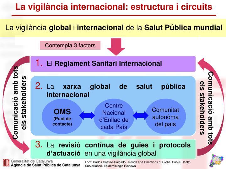 La vigilància internacional: estructura i circuits