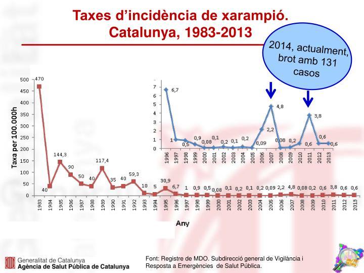 Taxes d'incidència de xarampió.