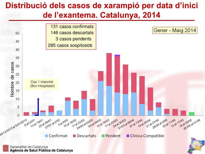 Distribució dels casos de xarampió per data d'inici de l'exantema. Catalunya, 2014