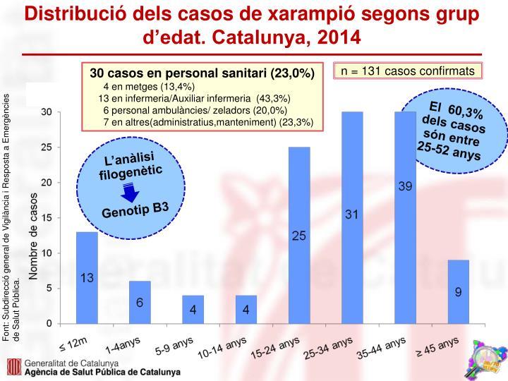 Distribució dels casos de xarampió segons grup d'edat. Catalunya, 2014