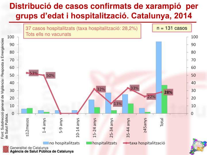 Distribució de casos confirmats de xarampió  per grups d'edat i hospitalització. Catalunya, 2014