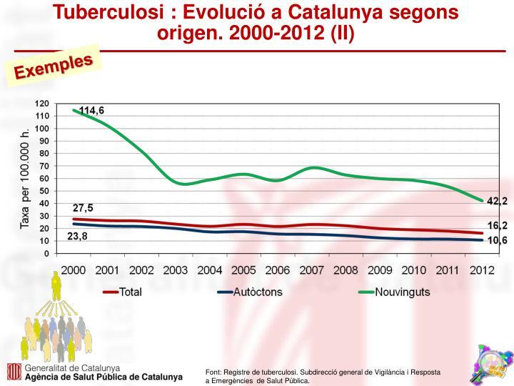 Tuberculosi : Evolució a Catalunya segons origen. 2000-2012 (II)