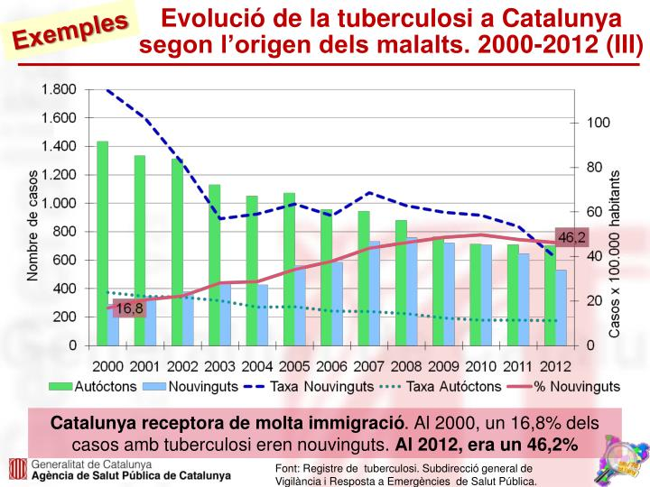 Evolució de la tuberculosi a Catalunya segon l'origen dels malalts. 2000-2012 (III)