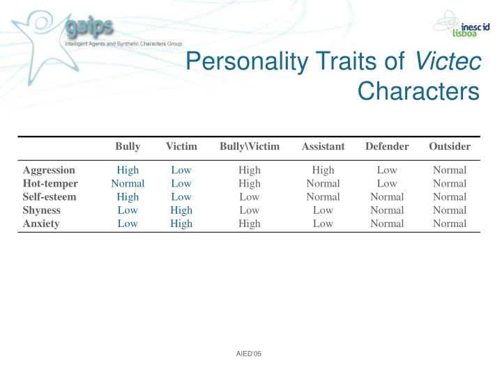 Personality Traits of