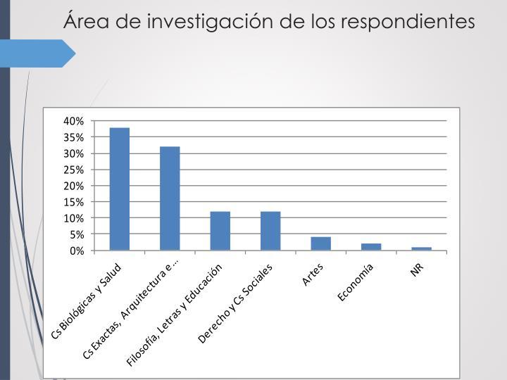 Área de investigación de los respondientes