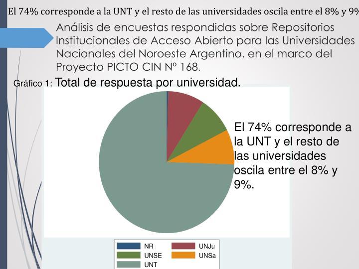 El 74% corresponde a la UNT y el resto de las universidades oscila entre el 8% y 9%.