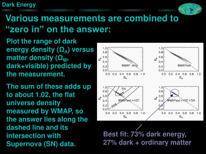 "Various measurements are combined to ""zero in"" on the answer:"