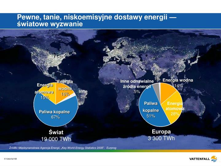 Pewne, tanie, niskoemisyjne dostawy energii — światowe wyzwanie