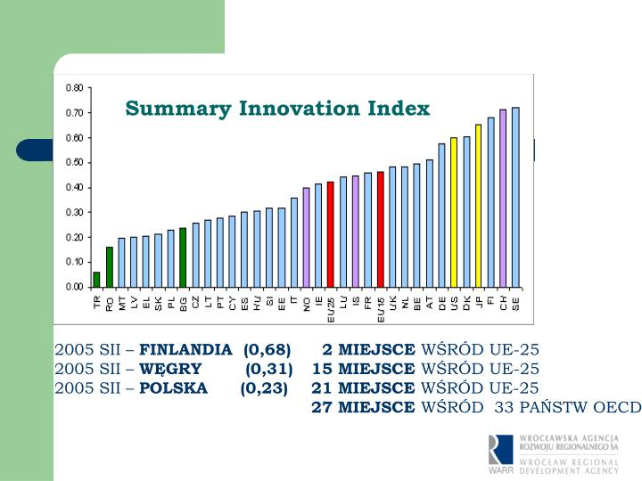 Summary Innovation Index