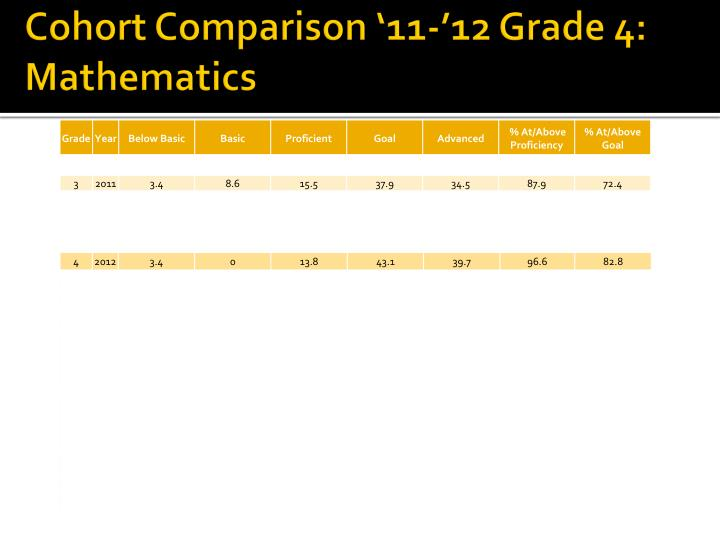 Cohort Comparison '11-'12 Grade 4: Mathematics