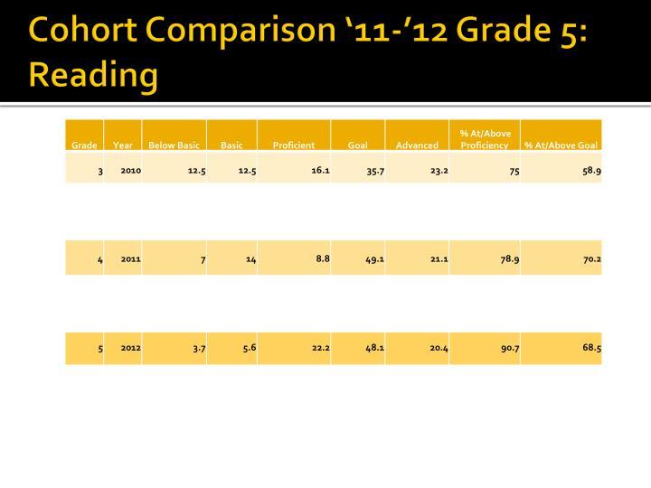 Cohort Comparison '11-'12 Grade 5: Reading